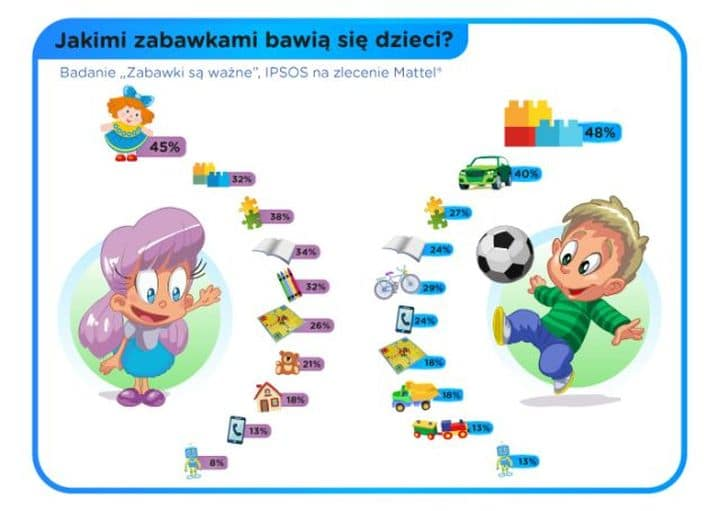 jakimi_zabawkami_bawia_sie_dzieci